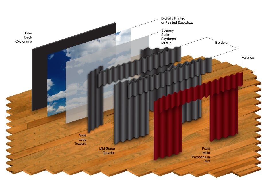 Stage Curtain Layout